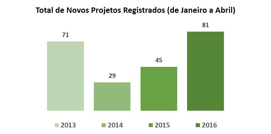 números-gbc-brasil