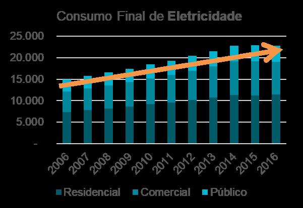 consumo-final-de-eletricidade